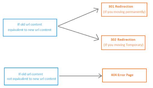 Cách dùng redirect 301 và 302